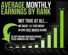 It Works Levels Chart Wrap Me Skinny By Amy Have You Tried That Crazy Wrap