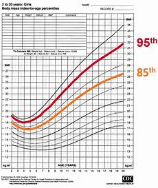 Girl Bmi Percentile Chart Weight Management Service About Overweight And Obesity