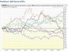 Stock Market Sector Performance Chart 2014 Sector Performance Puts Spotlight On The Consumer