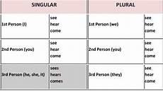 Person Chart In English Grammar Dr Shadia Y Banjar Grammar 2 Parts Of Speech