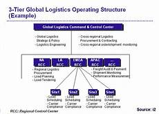 Mod Capability Sponsor Organisation Chart Logistics News As Global Supply Chain Grows In Complexity