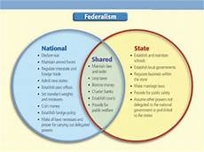 Federalism Powers Chart Savive S Corner The Founding Fathers Amp The Centralization