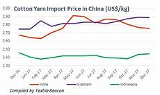 Cotton Yarn Price Chart India India Second Largest Cotton Yarn Supplier To China In 2017