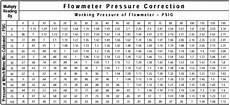 Flow Meter Chart Rotameters Variable Area Flow Meters Tech Info From Cole