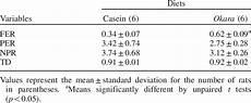Protein Efficiency Ratio Chart Food Efficiency Ratio Fer Protein Efficiency Ratio Per