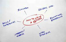 Resume Step By Step Guide How To Write A Resume Step By Step Guide Buildfreeresume