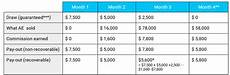 Sales Commissions Structure How To Build A Sales Compensation Plan With Templates And
