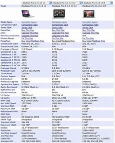 Mac Computer Comparison Chart Macos Difference Between Macbook Pro 13 Quot Early 2011