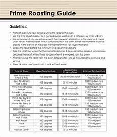 Prime Rib Temperature Chart Free 5 Sample Prime Rib Temperature Chart Templates In Pdf