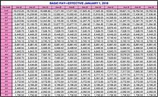 Dfas Pay Chart 2018 Dfas Pay Chart Amulette