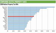 King County Sales Tax Chart Councilmember Herbold