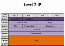 Ethernet Header Ethernet Communication Interface For The Fpga