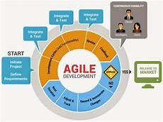 Agile Sdlc Software Development Life Cycle Sdlc Models Explained