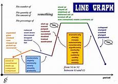 Useful Vocabulary To Describe A Line Graph Ielts
