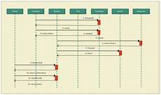 Chart Of Accounts Numbering Logic Document Sample The Ultimate Guide To Sequence Diagrams Thousand Words