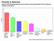 Welfare Distribution By Race Chart In America Welfare Opinion Federal Safety Net