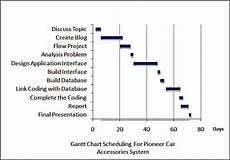 Gantt Chart For Car Rental System Pioneer Car Accessories Problems Encountered During