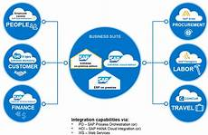 sap cloud integration capabilities of s 4hana to sap cloud solutions