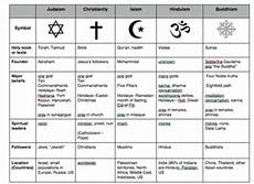 Difference Between Religions Chart Compare World Religions Chart Judaism Christianity