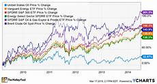 Uso Etf Chart An Investor S Guide To Oil Etfs The Motley Fool