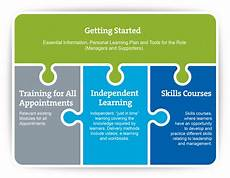 Demonstrate Organisational Skills Managers And Supporters Training