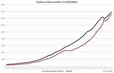 Gdp Growth Chart Chart Of The Day How Much Us Gdp Growth Is Thanks To The