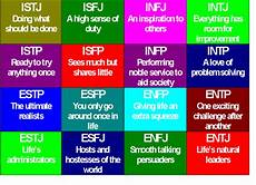 Briggs Chart How Myers Briggs Influences Communication In Relationships