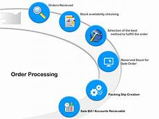 Order Processing Sale Order Processing Order To Dispatch Erp Or Software