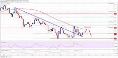 Bitcoin Cash Chart Cad Bitcoin Cash Price Analysis Bch Usd Consolidating Near
