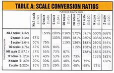Train Chart Download Why Model Railroading Part 3 You And The Hobby Today