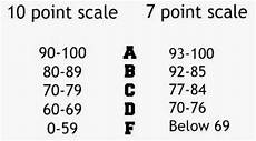 South Carolina Grading Scale Chart 10 Point Grading Scale Laurens County School District 55