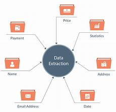 Data Extraction Data Capture And Extraction Services In India Scanning