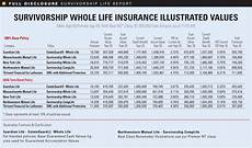 Whole Life Insurance Price Chart Whole Life Insurance Rate Charts Insurance