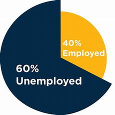 40 Pie Chart Top 20 Industry For Phds Free Ebook