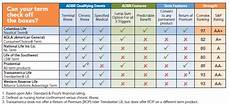 Different Types Of Life Insurance Chart Life Insurance With Living Benefits 2 Birds 1 Stone