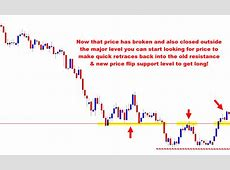 How to Read a Price Action Market Reversal & Take
