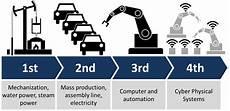 4th Industrial Revolution Fourth Industrial Revolution Wikipedia