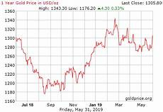 Gold Price Value Chart Gold Price Charts Gold Prices Historical Gold Prices