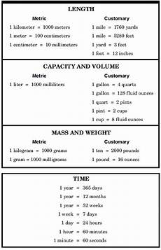 Mathematics Conversion Chart Image Result For Math Conversion Chart Math Conversions