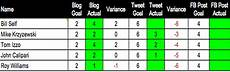 Production Goal Chart The Internal Metrics Of Content Marketing Divvyhq