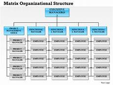 What Is A Matrix Organization Create Matrix Template For Your Presentation The