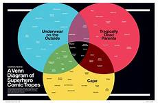 Superhero Movie Chart The Newest Rant Super Graphic Is The Best Book Combining