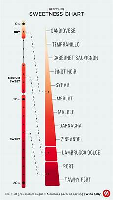 Residual Sugar In Wine Chart Wines Listed From Dry To Sweet Charts