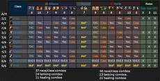 Wow Races And Classes Chart A Quick Headcount On All The Available Race Class