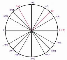 Unit Circle With Tangents Unit Circle Definition Of Trigonometric Functions Trig