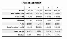 Mark Up Vs Margin Chart Markup And Margin Jlc Online Finance Sales Business