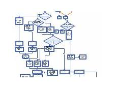 Cold Call Flow Chart New Cold Call And Follow Up Flow Chart Editable Diagram