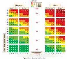 Score European High Risk Chart Vascular Medicine Surgery Score Low Risk Chart