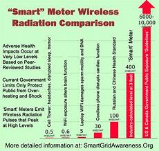 Radiation Health Effects Chart Radiofrequency Rf Radiation Power Density Levels For