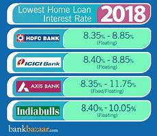 Compare Interest Rates Home Loan Home Loan Interest Rates Compare From 20 Banks 20
